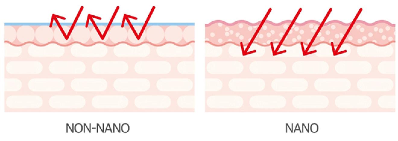 Ilustracion filtros UV roundlab 365 derma relief sunscreen