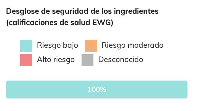 Round Lab 1025 Cleansing Oil - EWG Clasificacion